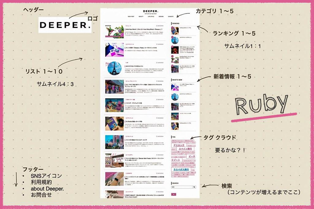 「Deeper.」個人ブログ・パーソナルメディアのつくり方 vol.2 テーマのレシピ